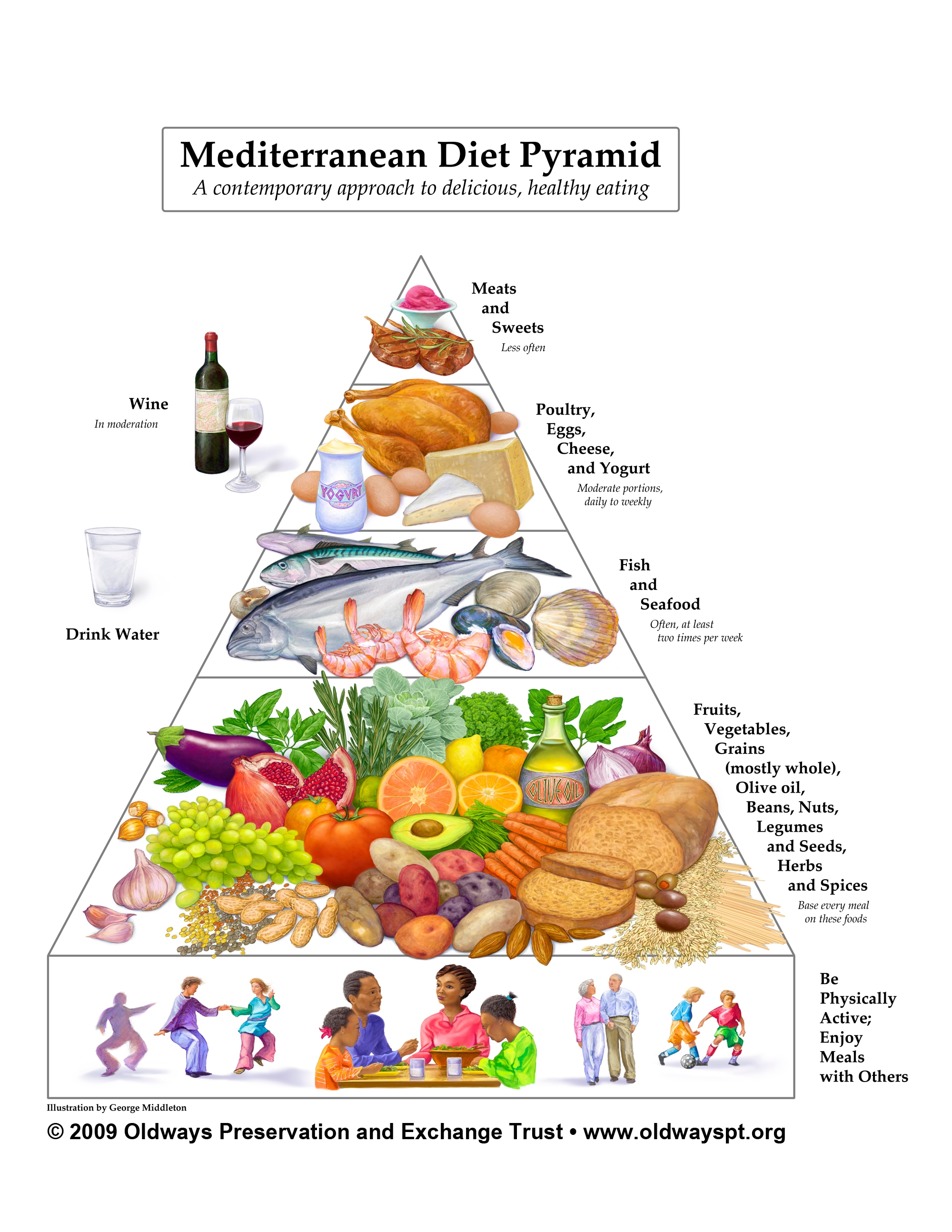 Mediterranean Diet For Heart Health