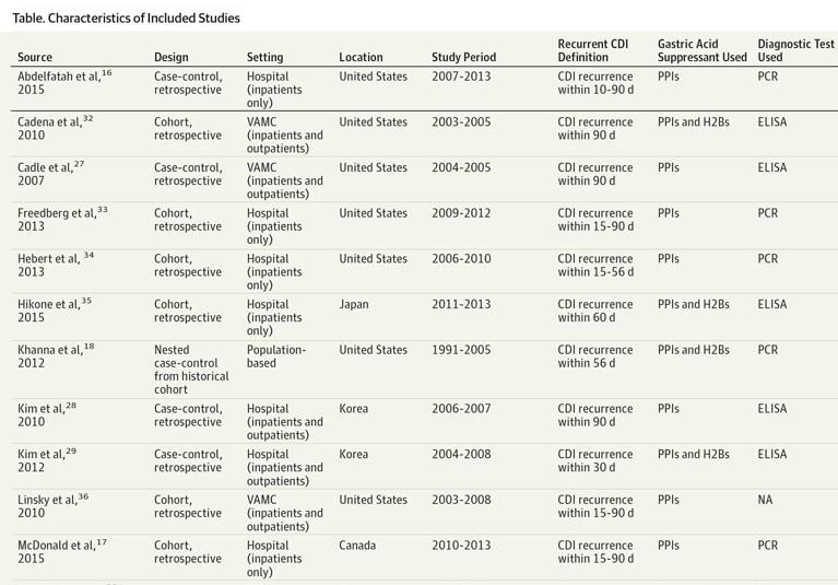 Association between gastric acid suppression and risk of primary C