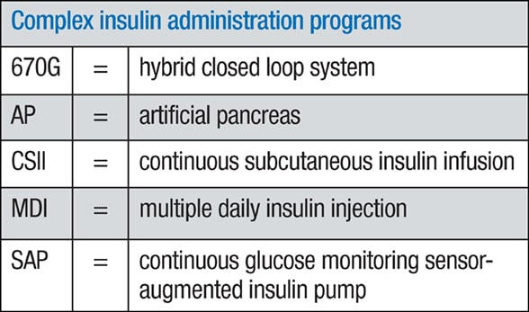 Basal-bolus insulin therapy programs