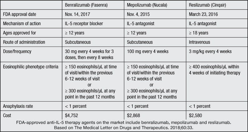Anti-interleukin-5 therapy for severe asthma: A new