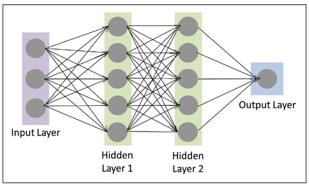 Recurrent neural network