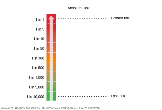 Scale of absolute risk