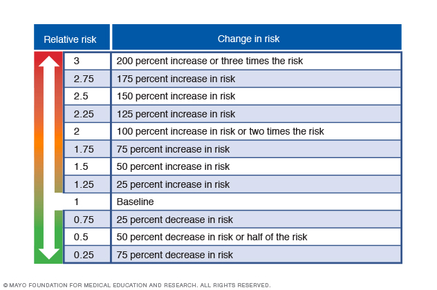 Chart showing scale of relative risk