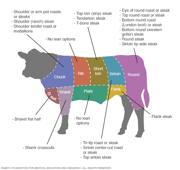 Common lean cuts of beef