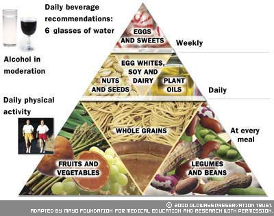Vegetarian Diet Pyramid