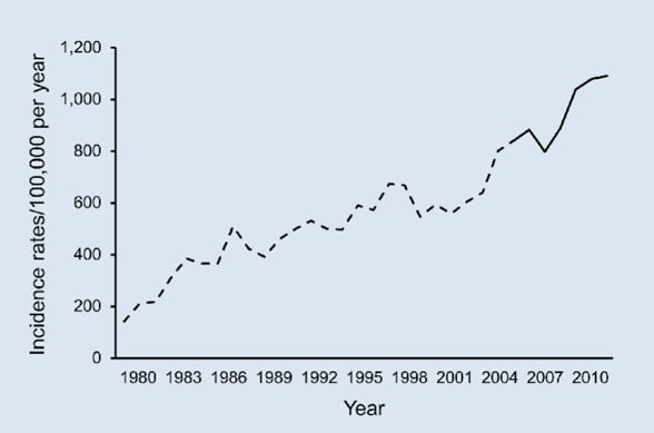 Graph of age- and sex-adjusted rates of cataract surgery