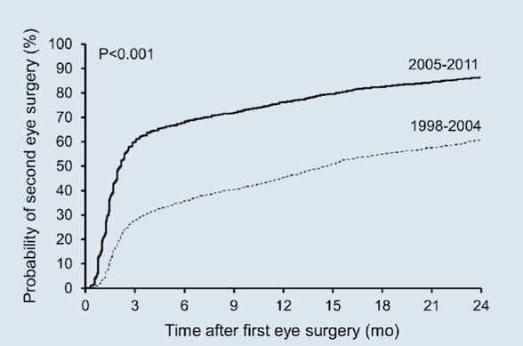 Graph of cumulative probability of second-eye cataract surgery