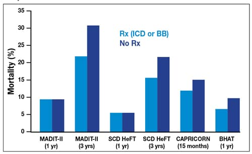 Chart comparing mortality in ICD trials