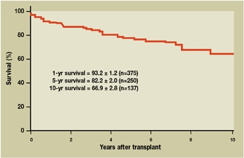 Graph of survival curve for cardiac transplant patients at Mayo Clinic