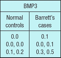 Chart showing marker levels for the discriminant markers BMP3 and NDRG4 from BE cases and controls