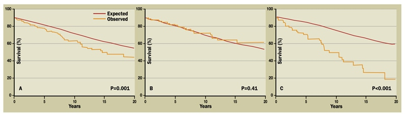 Charts of Kaplan-Meier survival curves in all patients, men and women