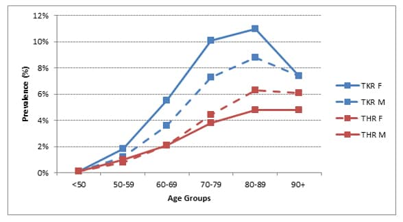 Chart showing prevalence data