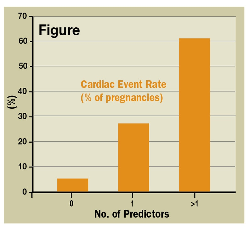 Figure showing cardiac event rate: Number of predictors and percentage of pregnancies