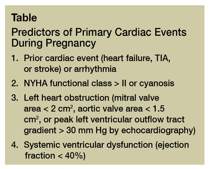 Table listing four predictors of primary cardiac events during pregnancy