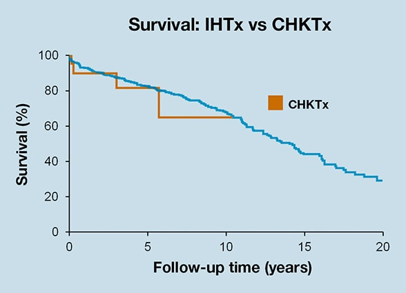 Chart showing survival for CHKTx and IHTx