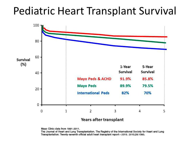 Meeting the challenges of congenital heart disease for medical heart transplantation ccuart Choice Image