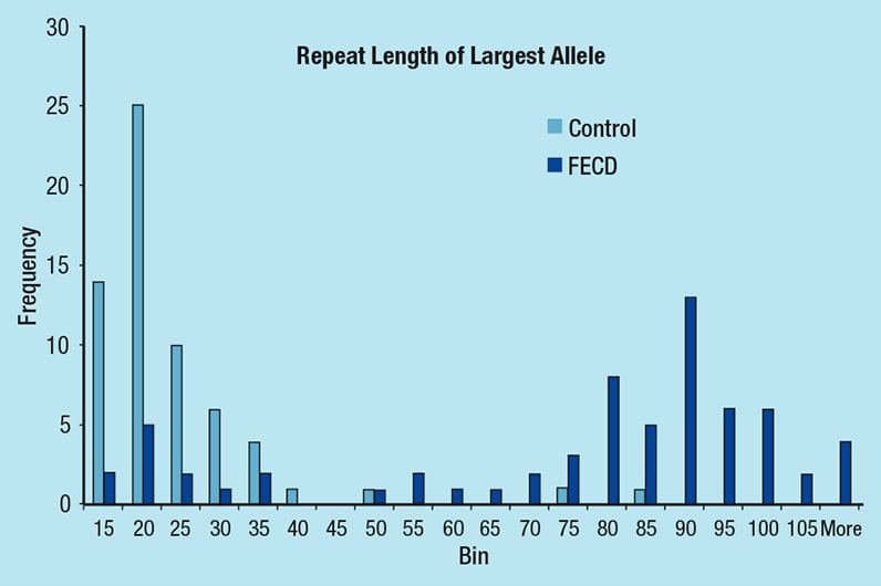 Chart showing frequency of TGC repeat length of the longest allele