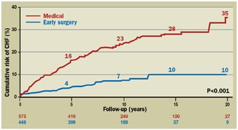 Graph showing the cumulative risk of developing congestive heart failure with early mitral valve repair