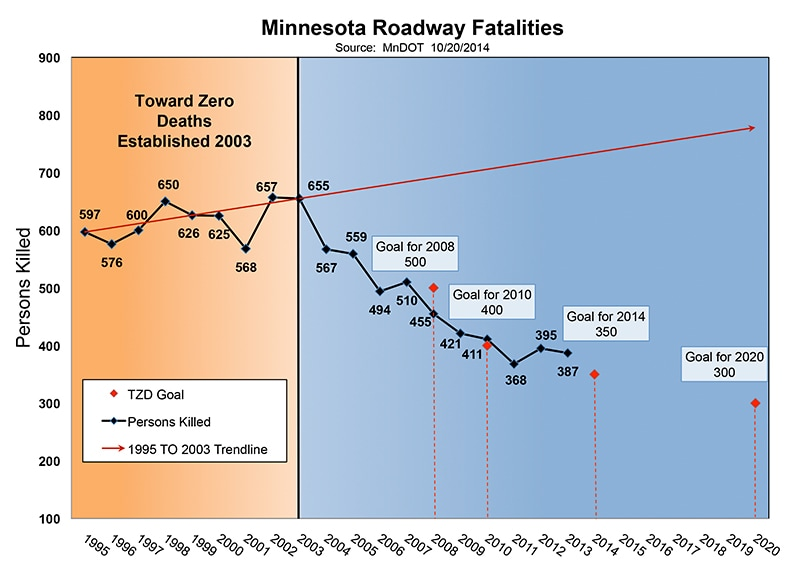 Graph showing decrease in roadway fatalities in Minnesota since 2003.