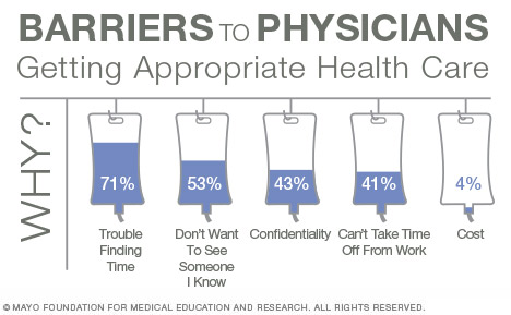 Barriers to physicians getting appropriate health care: Trouble finding time (71%); Don't want to see someone I know (53%); Confidentiality (43%); Can't take time off from work (41%) and; Cost (4%)