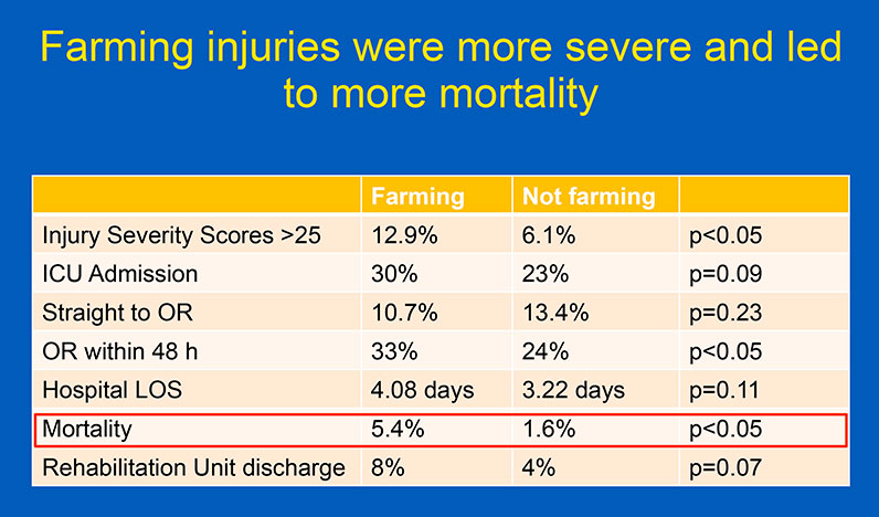 Chart showing injury severity and mortality in pediatric farm vs. nonfarm injuries