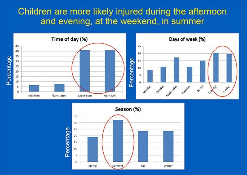 Chart showing when farm children are more likely to be injured