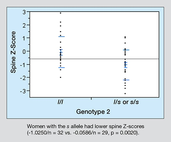 Graph of spine Z-scores for women in study