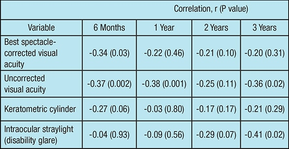 Chart showing correlations after keratoplasty