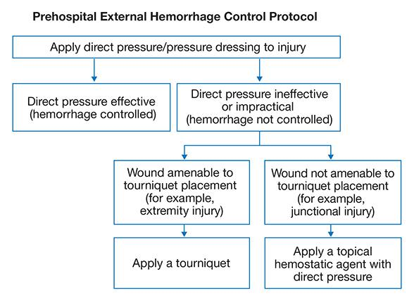 Graph showing prehospital external hemorrhage control protocol