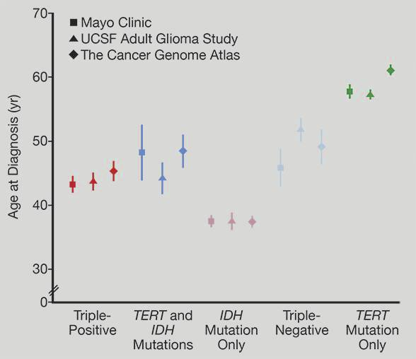 Glioma: New classification and the search for treatment - Mayo Clinic