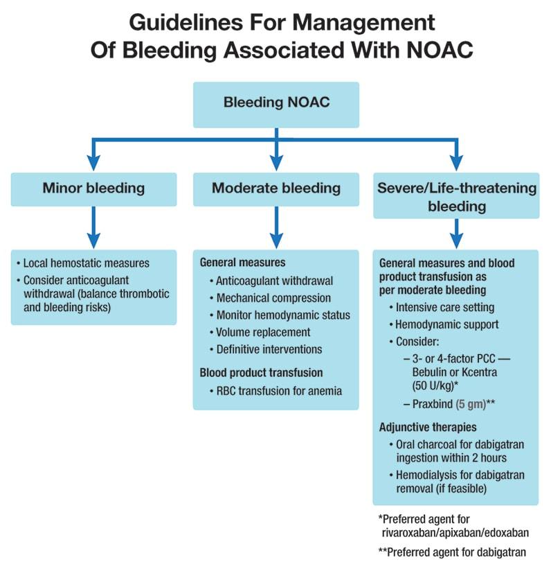 Reversing NOACs presents challenges - Mayo Clinic