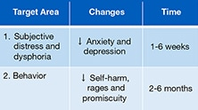 Expectable changes in patients with BPD