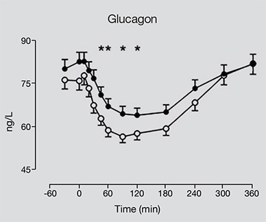 Glucagon in response to a body weight glucose challenge