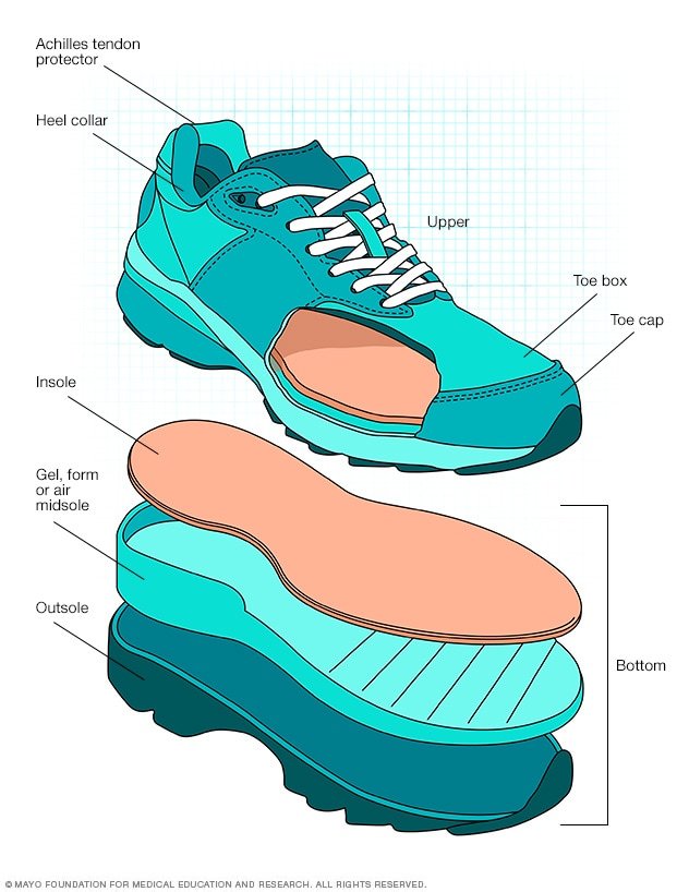 Features of a walking shoe