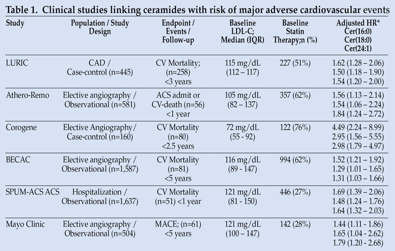 Table of clinical studies linking ceramides with risk of major adverse cardiovascular events