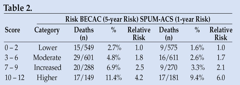 Table of the ceramide risk score