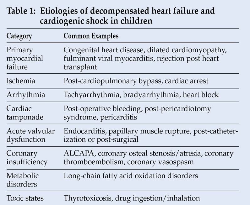 Etiologies of decompensated heart failure and cardiogenic shock in children