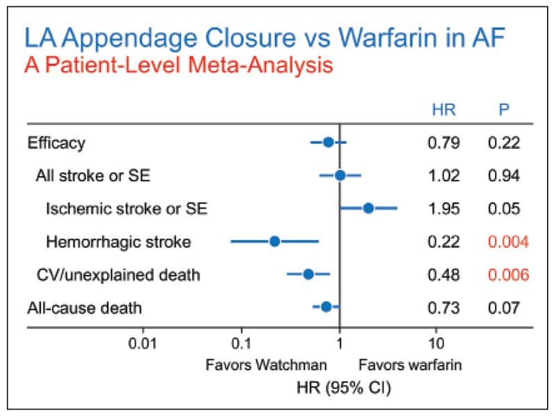 Meta-analysis of patients receiving Watchman device versus warfarin