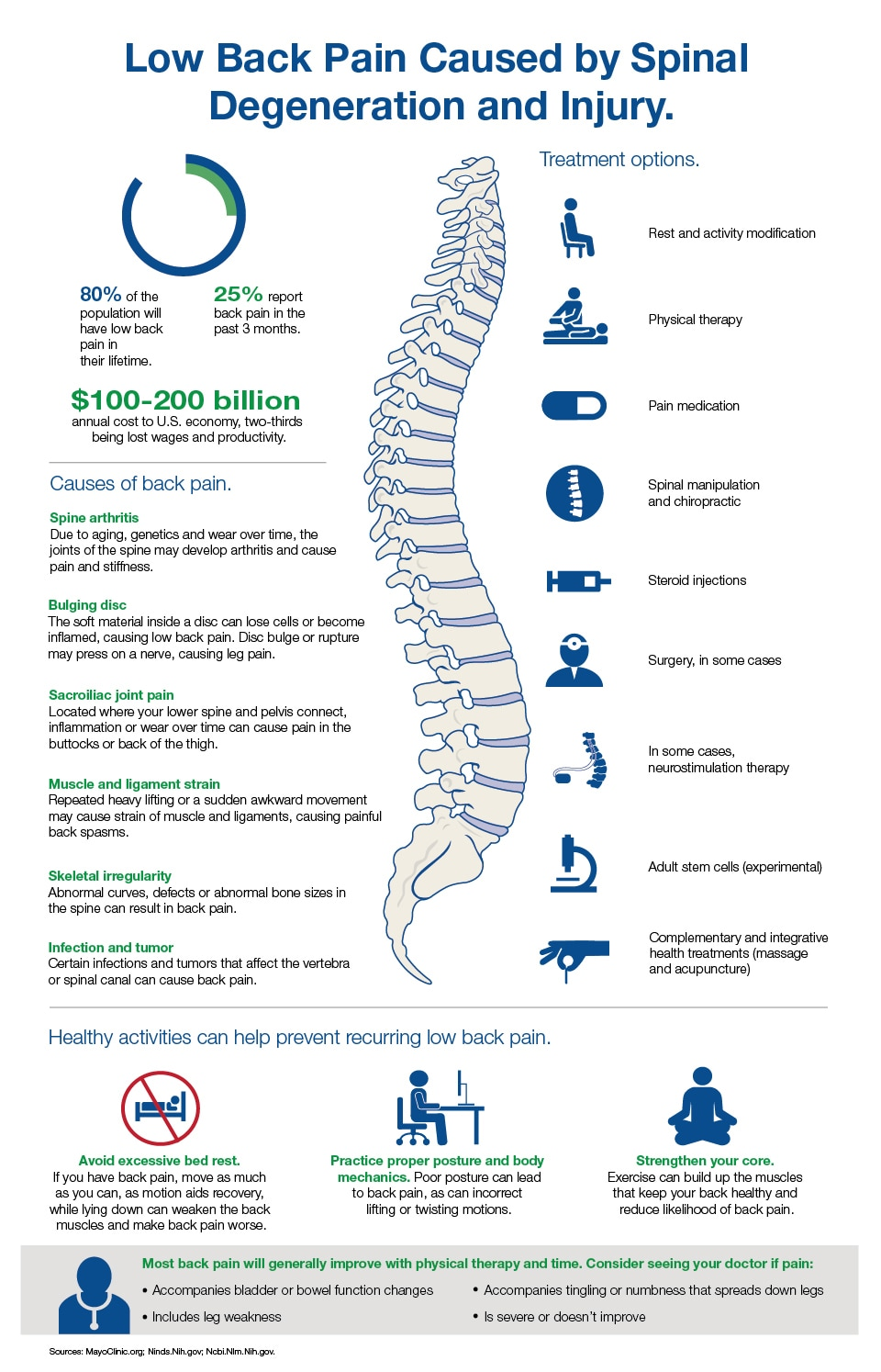 Infographic: Back Pain