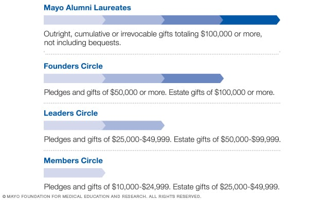 18cf42672bd28 Mayo Clinic honors the generosity of its alumni with the following levels  of recognition