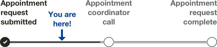 Appointment image describing the current status