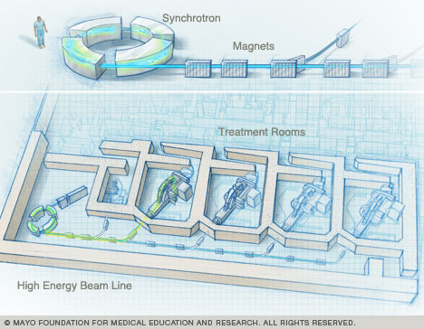Schematic drawing showing the synchrotron connected to the four treatment rooms.
