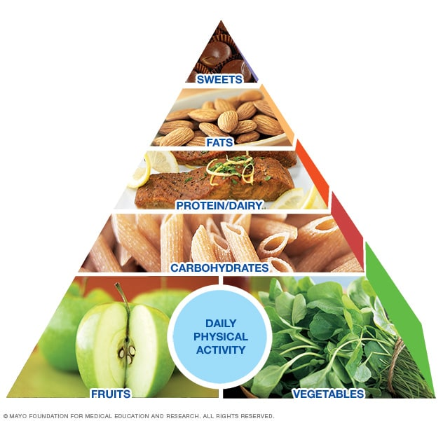 Illustration showing Mayo Clinic Healthy Weight Pyramid