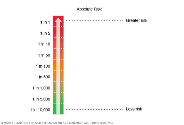Chart showing scale of absolute risk