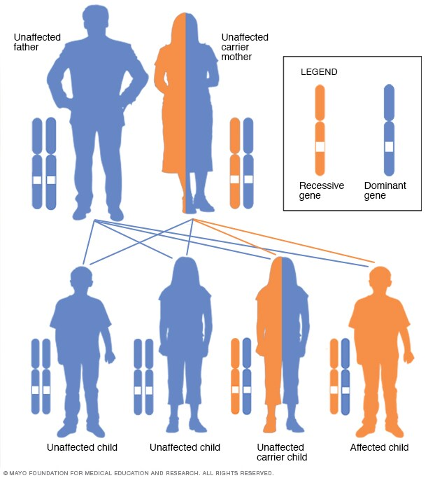 Illustration showing X-linked recessive inheritance pattern with carrier mother