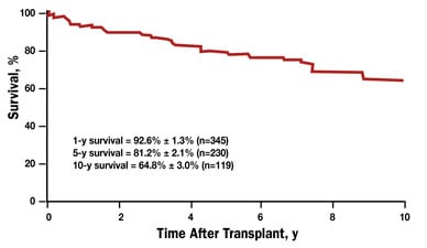 Chart of overall survival rates after heart transplant