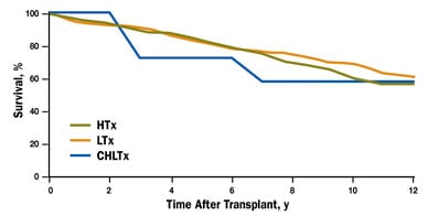 Chart of survival rates after combined and isolated heart and liver transplants