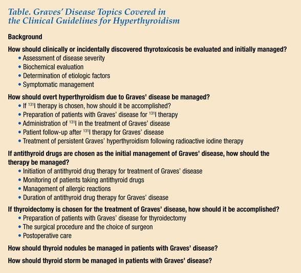 Table of Graves' topics in clinical guidelines for hyperthyroidism