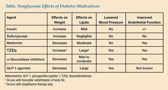 Table of nonglycemic effects of diabetes medications