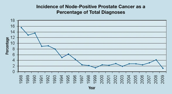 Graph of incidence of node-positive prostate cancer